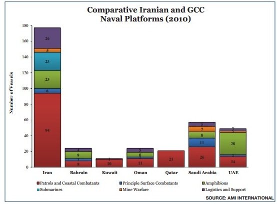 Irans naval power in comparison with neighbors