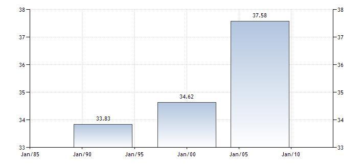 World Bank GINI Indices for Tanzania