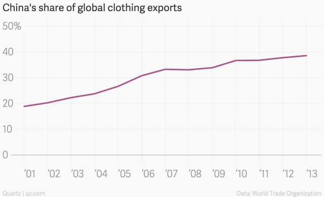 © Provided by Quartz China's share of global clothing exports