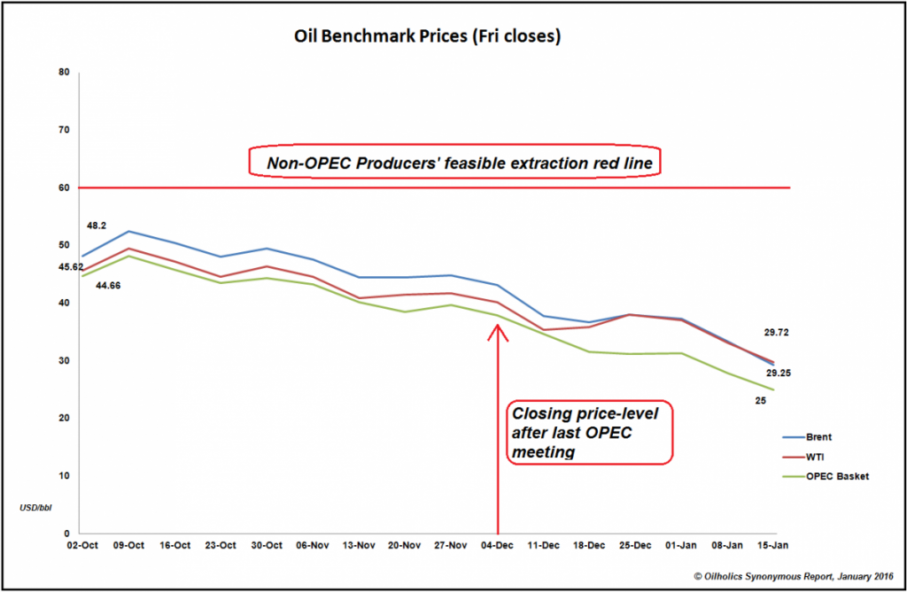 End of week oil benchmark closing prices year to date 2016 © Oilholics Synonymous Report