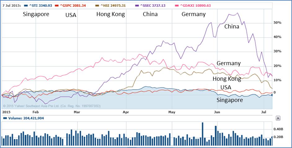 Chart-of-Global-Stock-2015-07-07