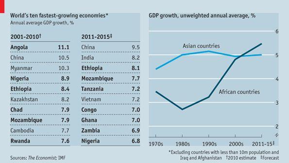 africas-economic-growth