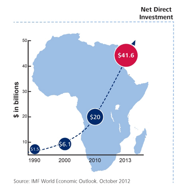 AfricaNetDirectInvestment